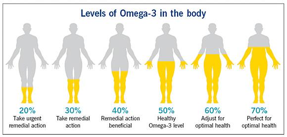 omega3_levels